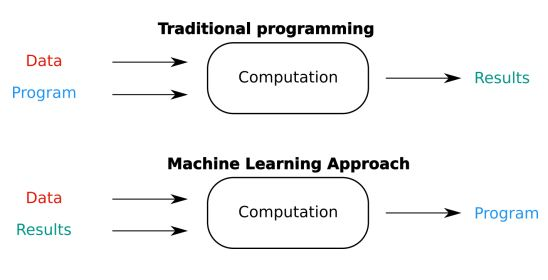 https://www.simplilearn.com/ice9/free_resources_article_thumb/traditional-vs-machine-learning-approach.JPG