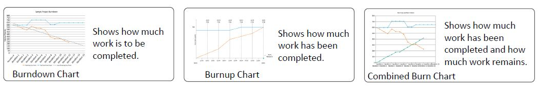 https://www.simplilearn.com/ice9/free_resources_article_thumb/types-of-burn-charts.JPG