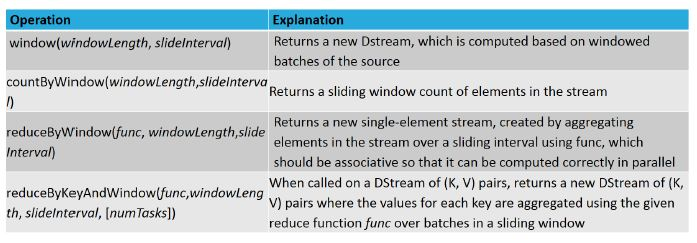 types of window operations 1