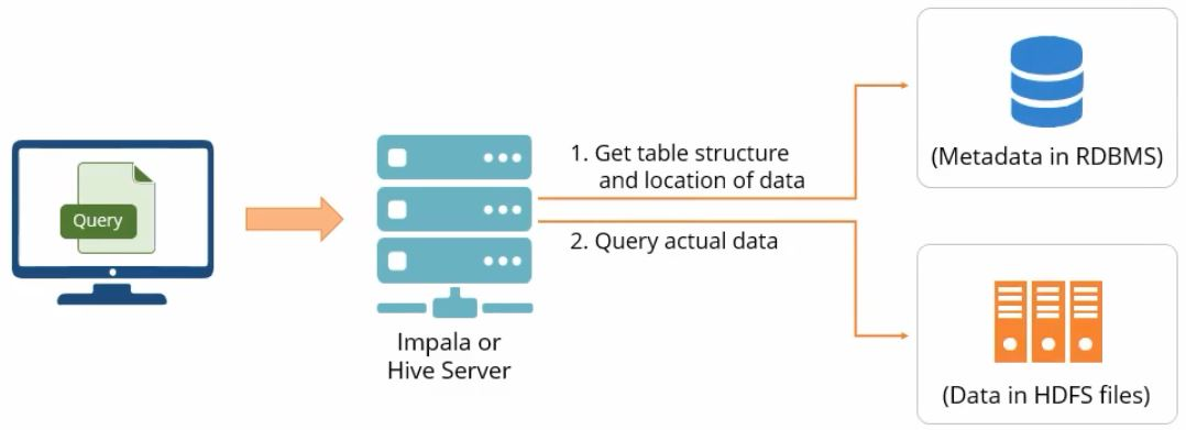 use-of-metastore-in-hive-and-impala