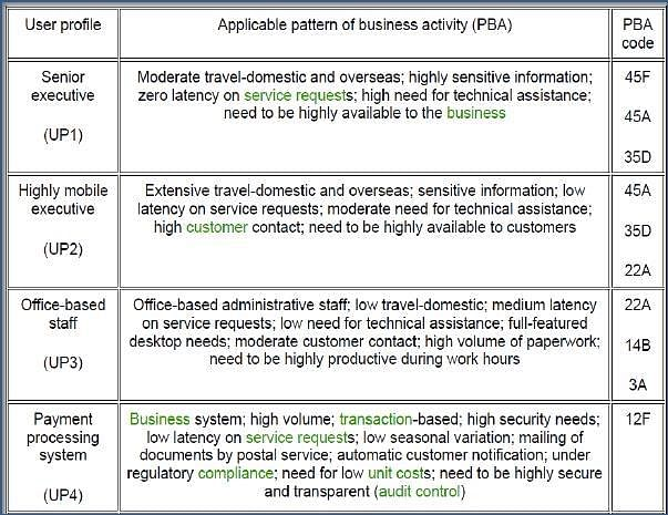 Demand Management: ITIL Intermediate SOA Tutorial | Simplilearn