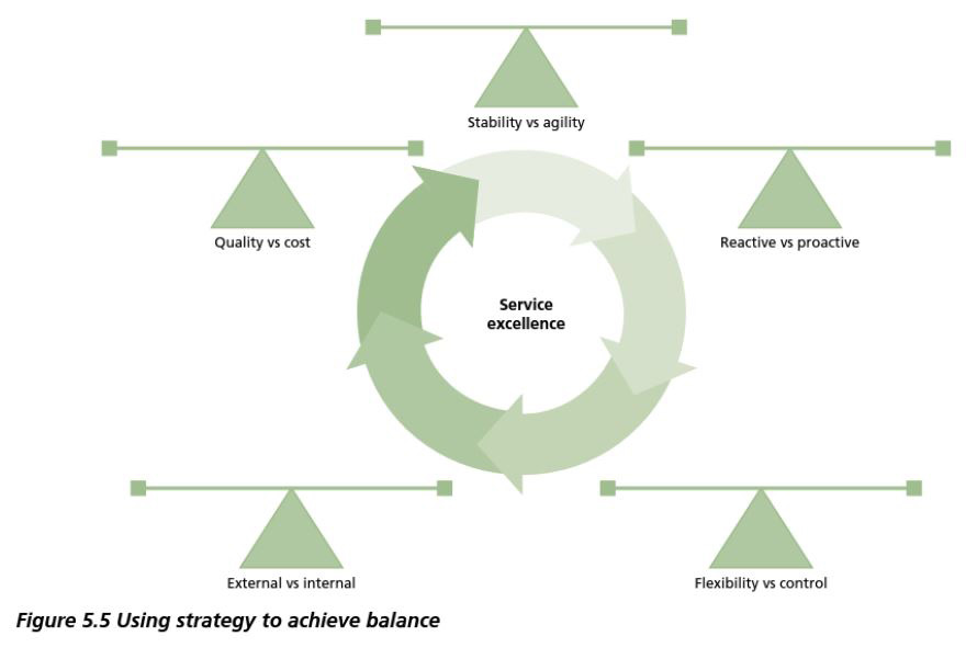 using strategy to achieve balance