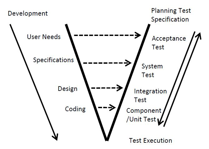 Testing throughout the Software Life Cycle: CTFL Tutorial