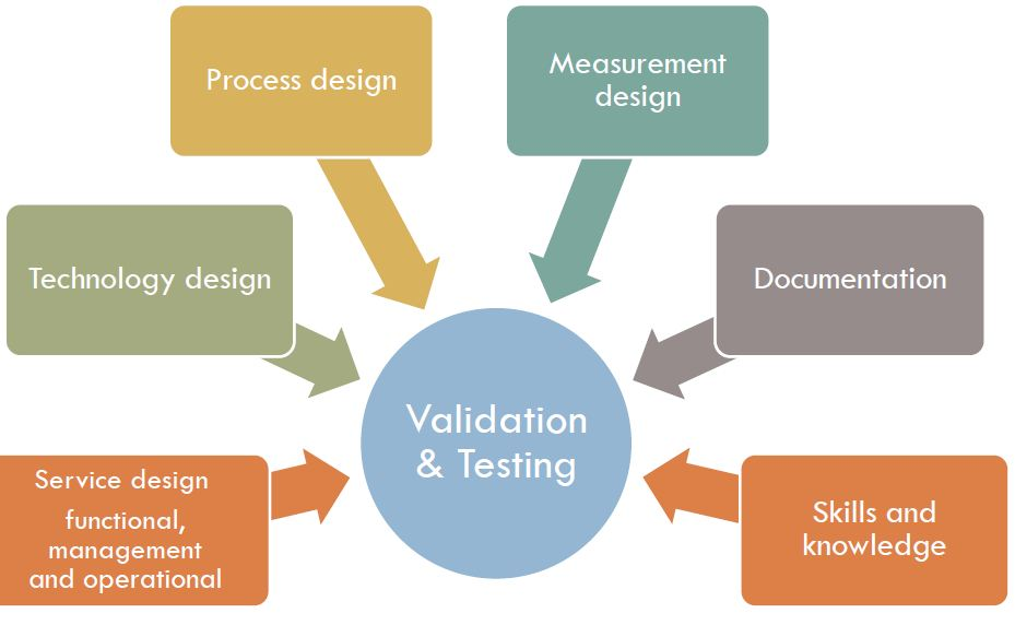 Validation and Testing Perspectives