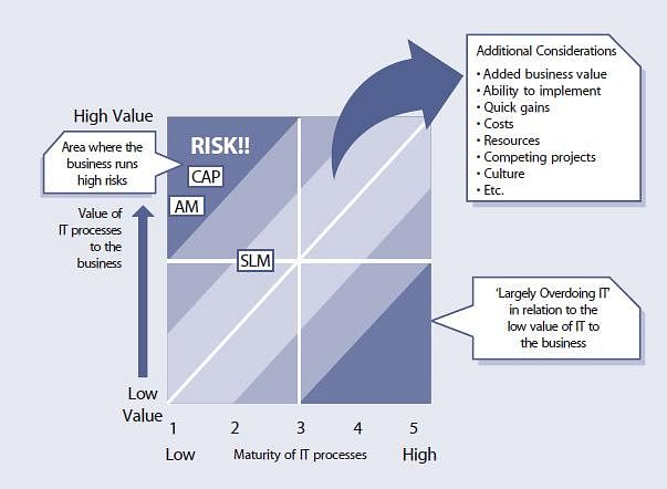 value of process vs maturity of the process