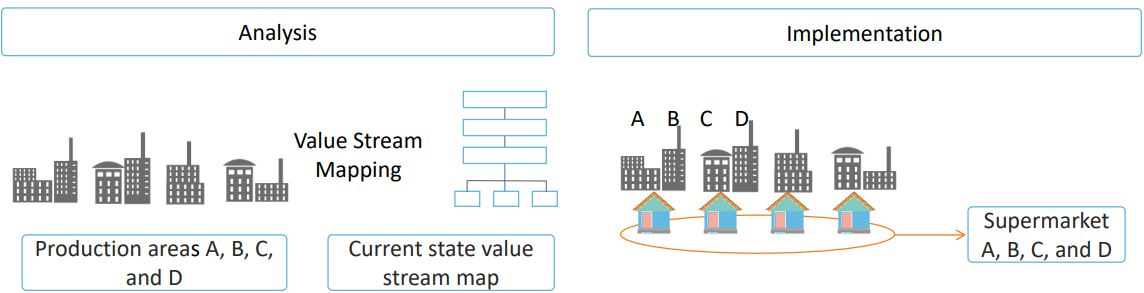 https://www.simplilearn.com/ice9/free_resources_article_thumb/value-stream-mapping-solution.JPG