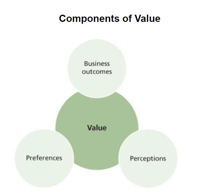 components of value