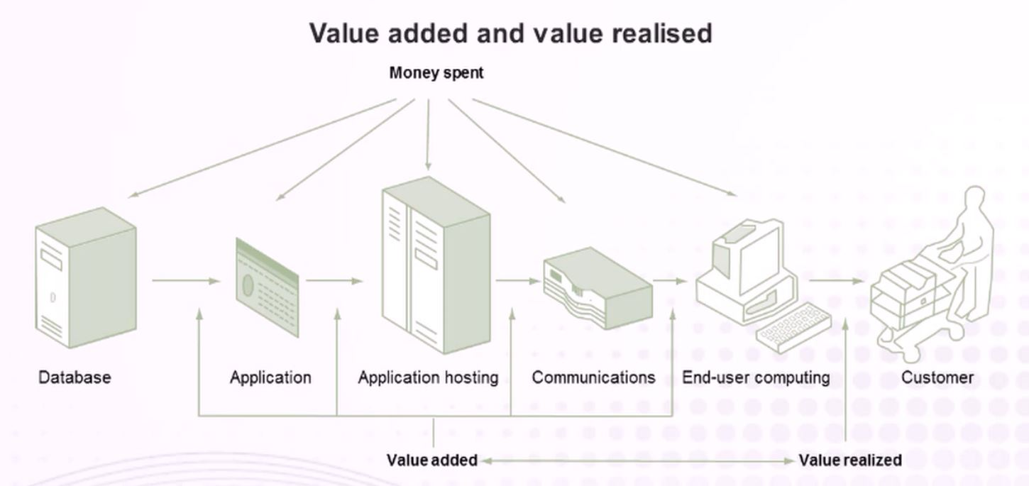 Simple IT value chain