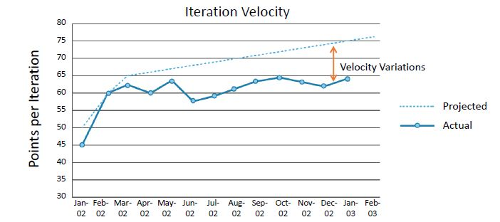https://www.simplilearn.com/ice9/free_resources_article_thumb/velocity-variations-graph.JPG