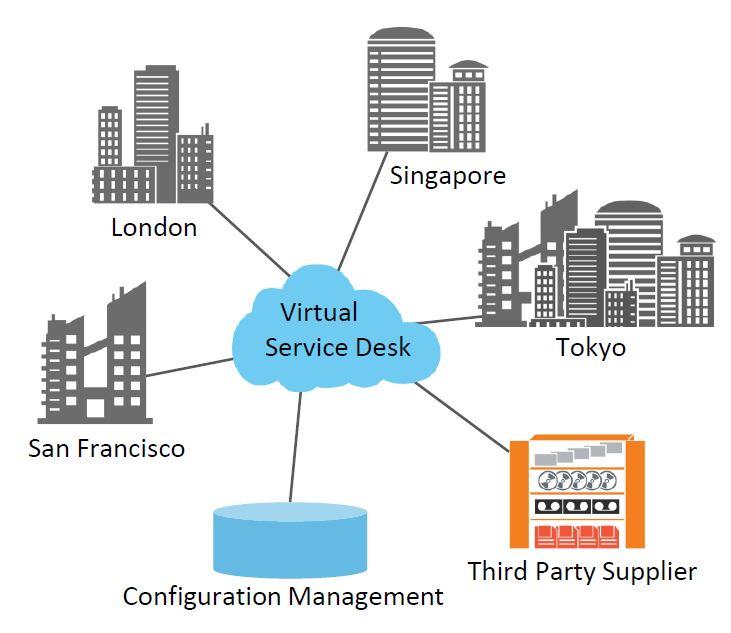 virtual service desk