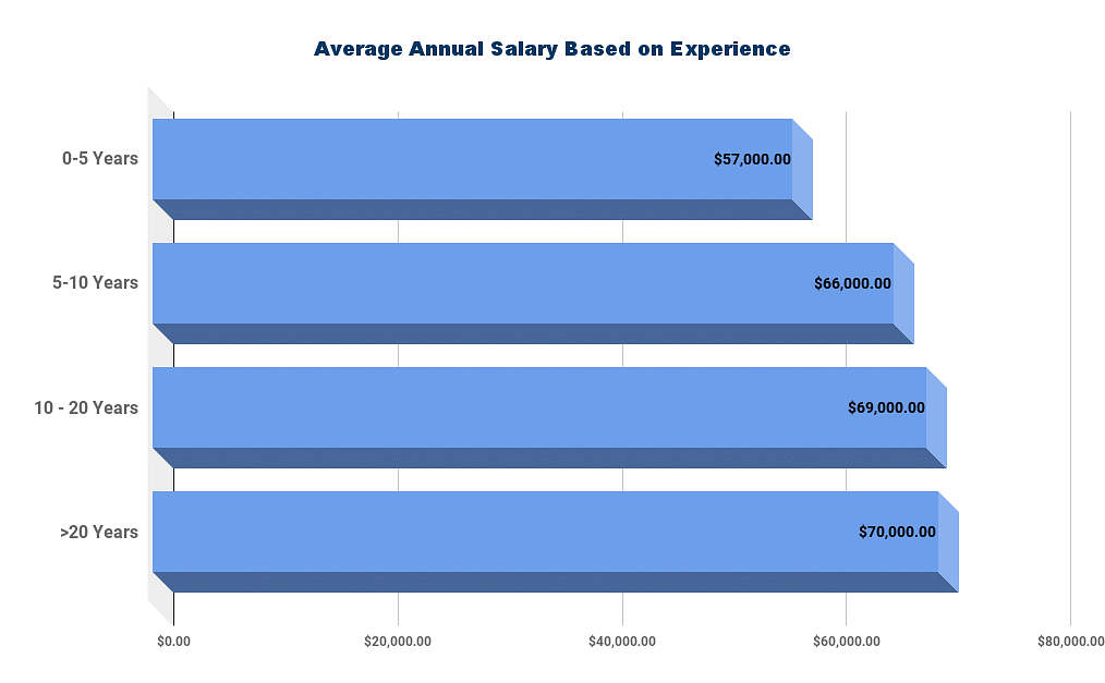 Avg Salary of a Business Analyst