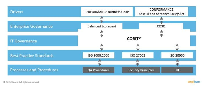 iso 27002 vs cobit 5