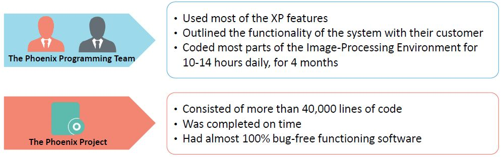 with-xp-methodology-success.JPG