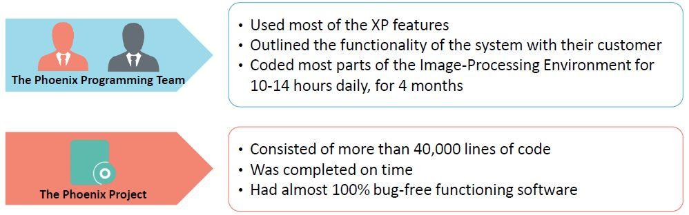 with-xp-methodology-success.JPG