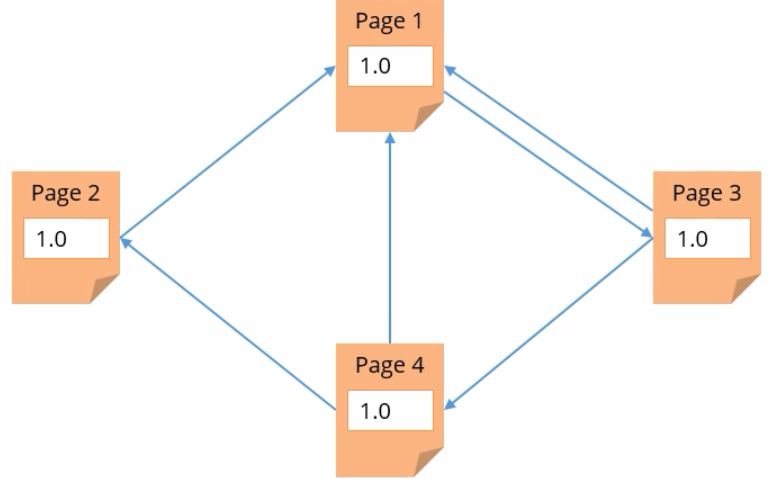 working-of-pagerank-algorithm