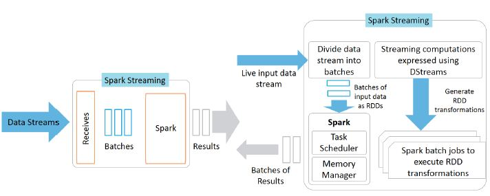 working of spark streaming