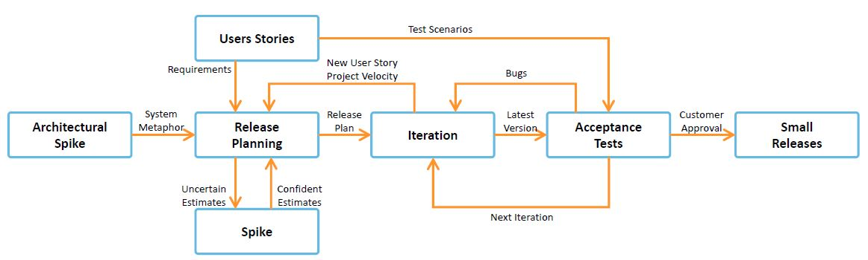 xp-process-diagram-agile-principles.JPG