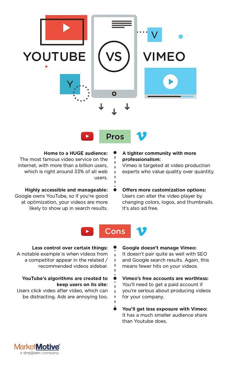 Youtube vs Vimeo Infographic