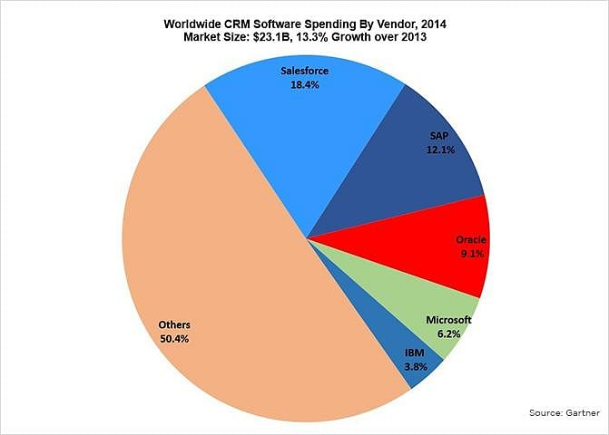 worldwide CRM Software Spending by Vendor in 2014