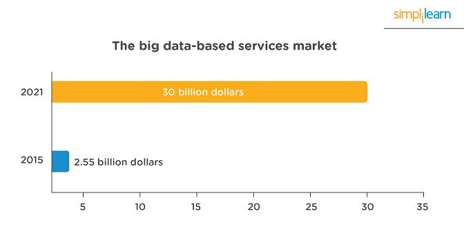 Big Data based services market