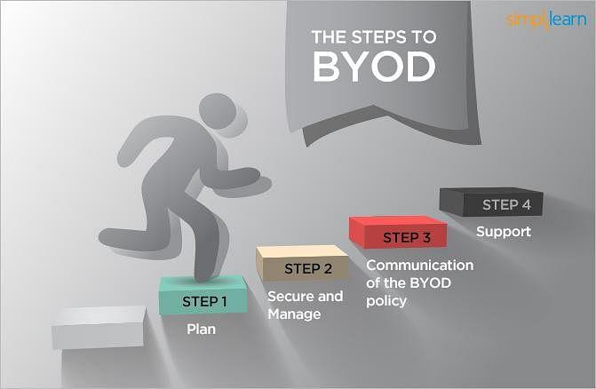 Steps to BYOD