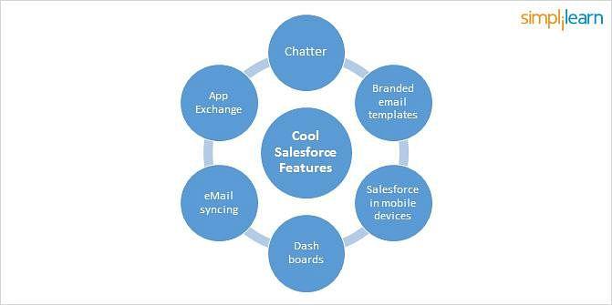 Recursos do Salesforce