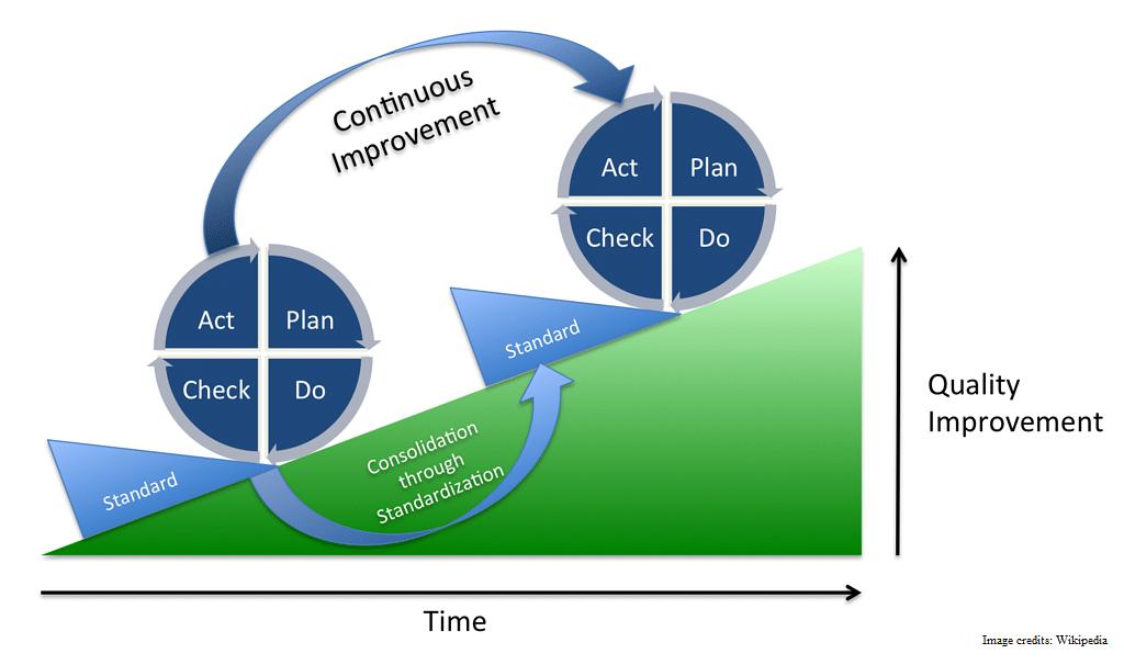 O ciclo de Deming