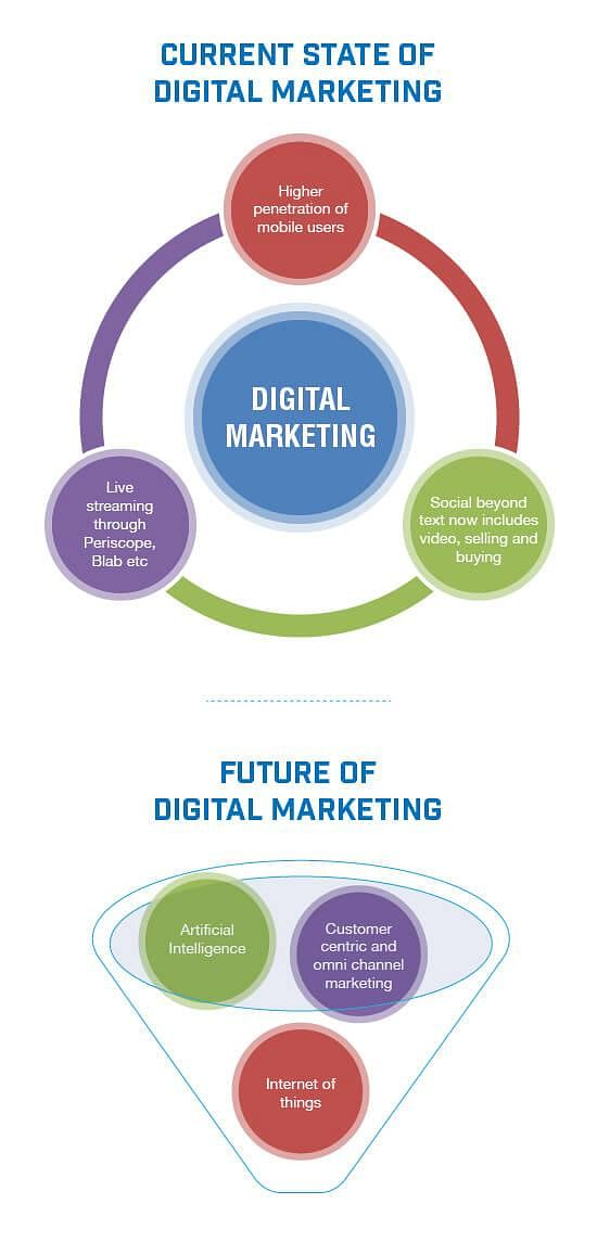 Present state and future of digital marketing