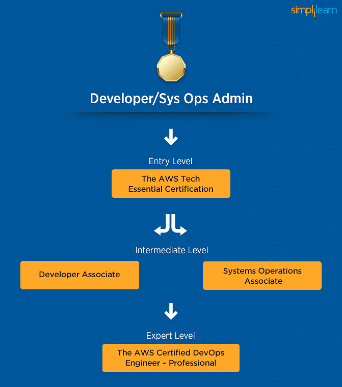 Dev/Sys Ops Admin learning path