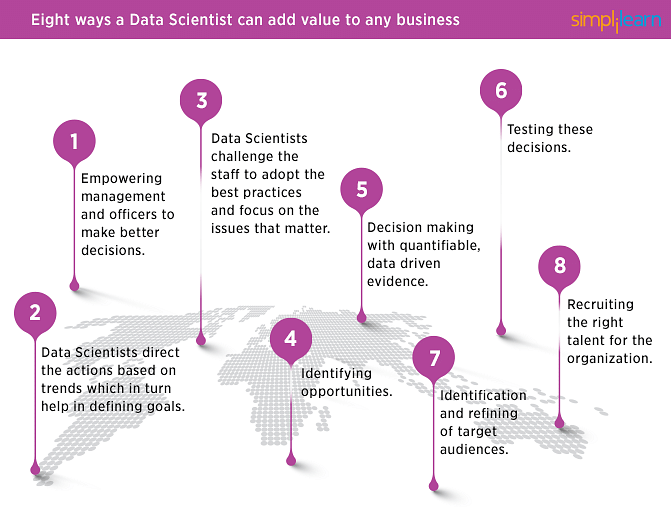 Ways a Data Scientist powers business