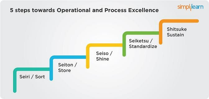 Steps to operational and process excellence