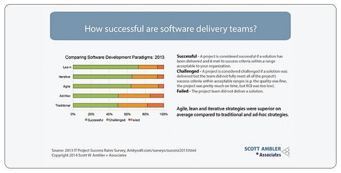 how successful are software delivery teams