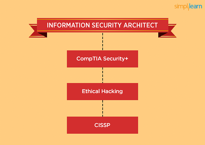 IT Security Architect learning path
