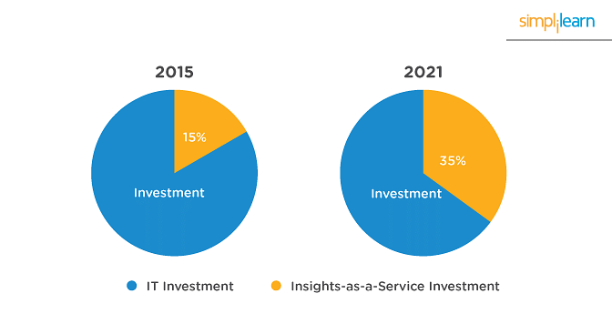 Investment in IaaS