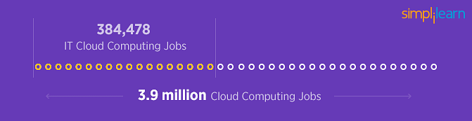 Cloud computing jobs