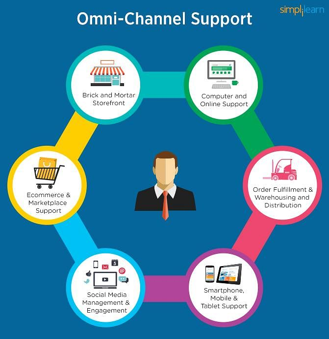 Omni Channel Support