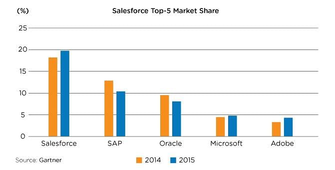 top 5 market share - salesforce