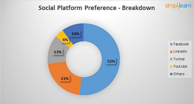 Social platform Prefernce
