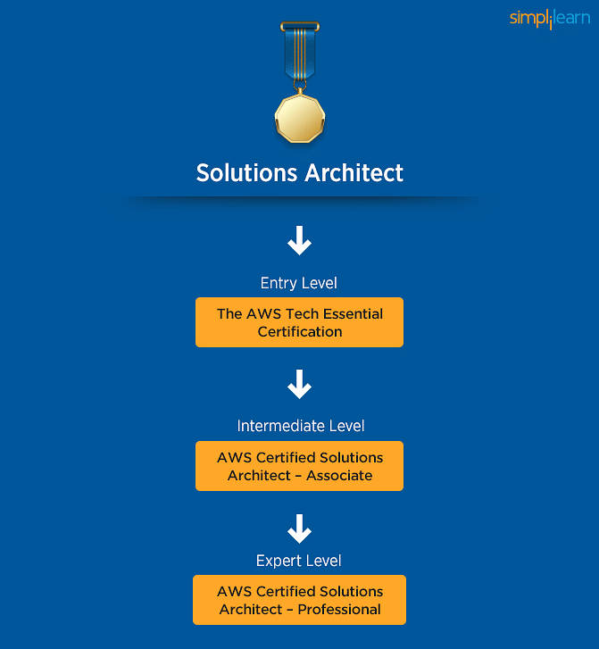 Solutions Architect Learning Path