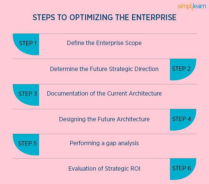 Steps to Optimize the Enterprise