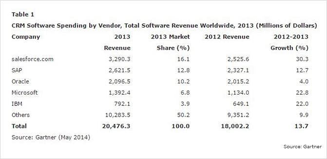 CRM software spending by vendor, total software revenue worldwide.