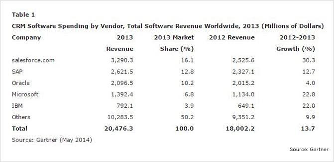 Gastos de software de CRM por fornecedor, receita total de software em todo o mundo.