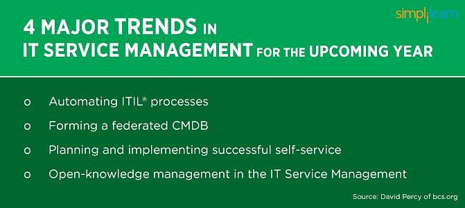 Major trends in IT service management