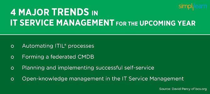 Principais tendências em gerenciamento de serviços de TI