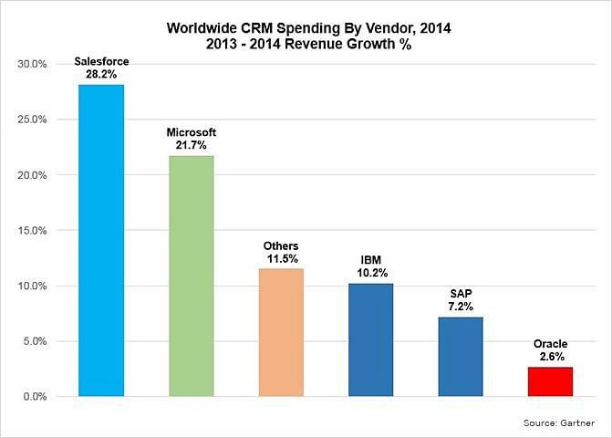 Comparação entre as taxas de crescimento de receita do CRM por fornecedor para as vendas mundiais de CRM em 2014